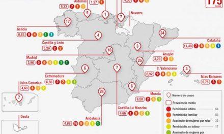 Una de cada cuatro mujeres asesinadas en España entre 2010 y 2015 tenía más de 60 años