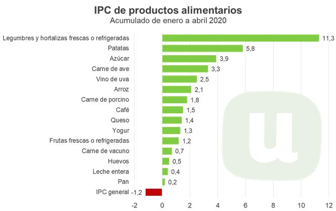 Hambre de beneficios de los 'súper' especuladores: Encarecen un 11,3% legumbres y hortalizas a los consumidores durante la pandemia