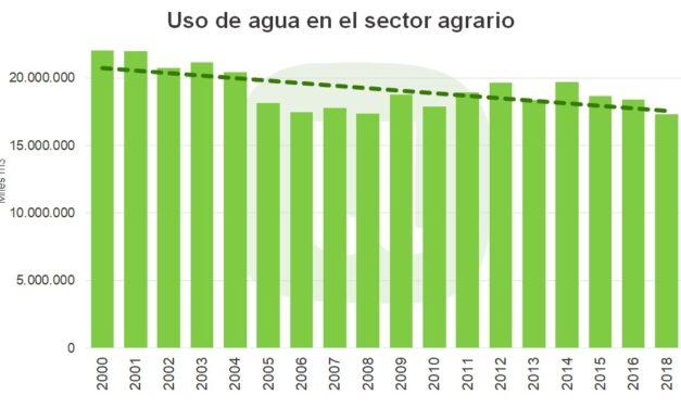 """""""El sector agrario redujo un 22 % el uso de agua en menos de 20 años a pesar del aumento de la superficie"""", según la Unión"""