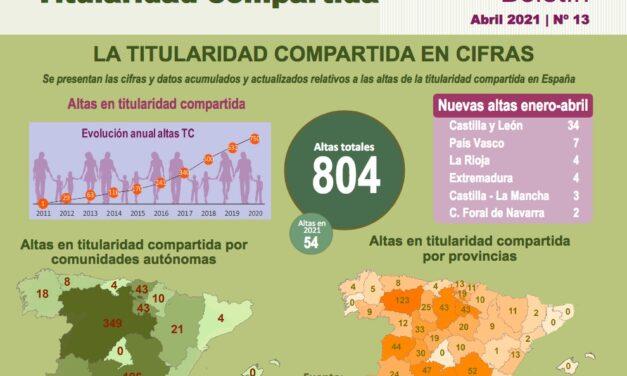 El Gobierno destina un millón de euros para visibilizar a las nadies del campo español casi una década después de la Ley de Titularidad Compartida